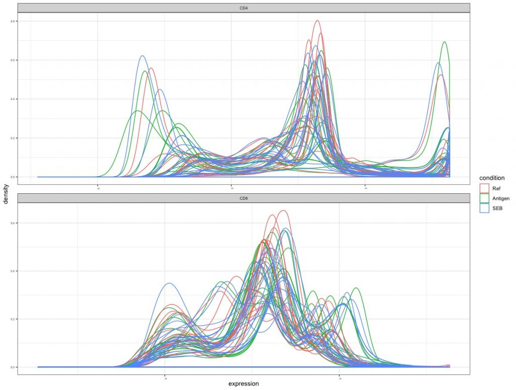 flow cytometry cd4 and cd8 line graphs data consistency by stimulation group