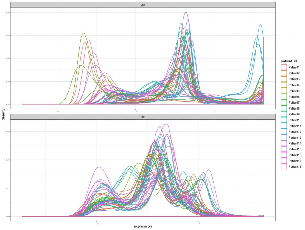 flow cytometry cd4 and cd8 line graphs data by patient sample