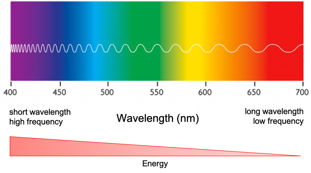 flow cytometry fluorescence wavelength color spectrum